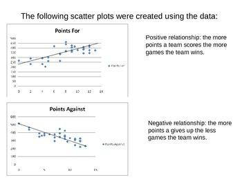 Scatter Plots using NFL data
