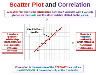 Scatterplots and Correlation Summary
