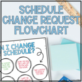 Schedule Change Request Flowchart