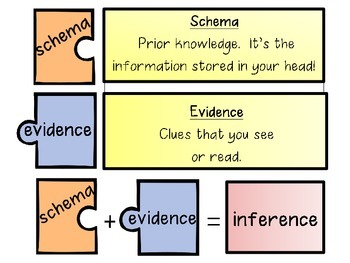 Schema + Evidence = Inference... An Interactive Notebook Freebie