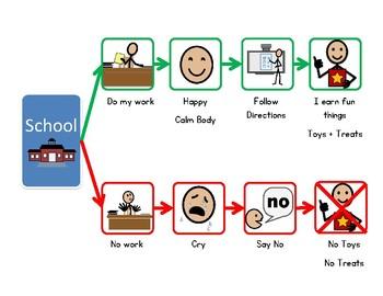 School Behavior Contingency Chart