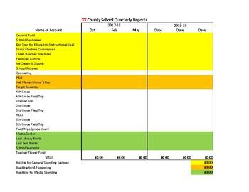 School Budget - Quarterly Report