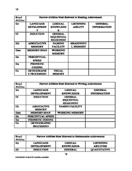 School Psychology Tool Package for Assessment and Report Writing