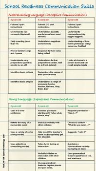 School Readiness communication milestones