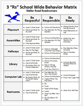 School Wide Behavior Matrix- Modifiable