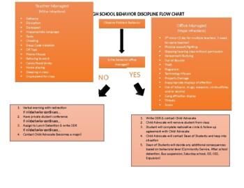 School Wide PBIS Behavior Flow Chart *Editable*
