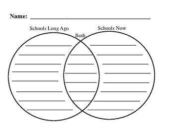 Schools Then vs. Now Venn Diagram