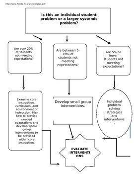 Schoolwide RTI Effectiveness Flowchart