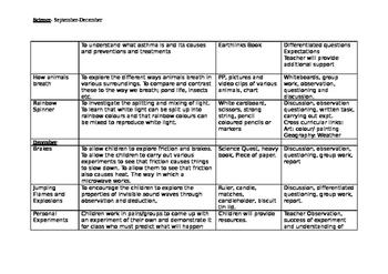 Science 4th class long term scheme