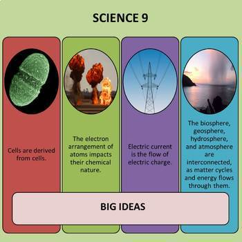 Science 8, 9, 10 - Curriculum Posters (24 x 36) - British Columbia (BC)
