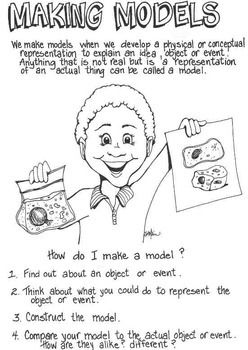 Science Activity Posters for Processes of Science Inquiry, Intermediate