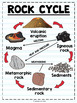Science Anchor Charts-Rock cycle