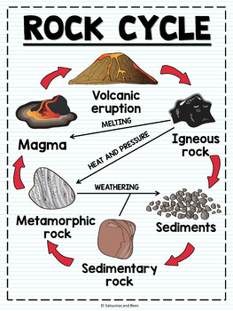 Science anchor charts rock cycle by satsumas and bees tpt science anchor charts rock cycle thecheapjerseys Images