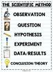 Science Anchor charts-Scientific Method