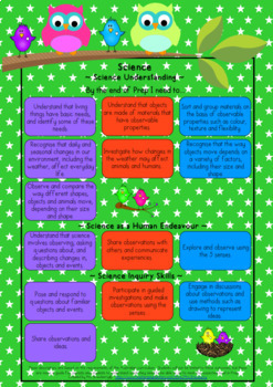 Science Australian Curriculum Poster Bundle