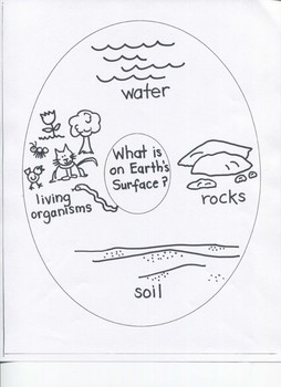 """Science: """"Bodies of Water / Water Safety"""" .....for Young Artists"""