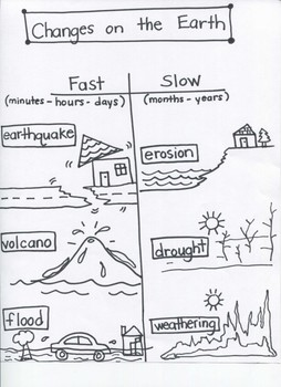 "Science: ""Changes on the Earth---Fast and Slow"" .....for Young Artists"
