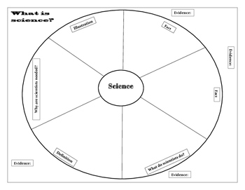 Science Circle Map