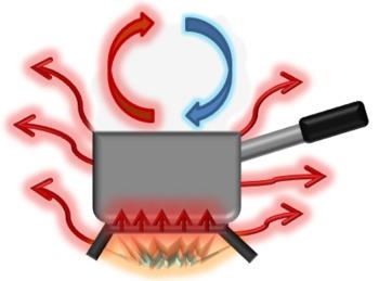 Science Clip Art--Heat Transfer (Conduction, Convection & Radiation)