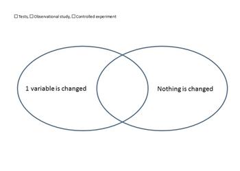 Science Concept Map & Venn Diagram (electronically fillable)