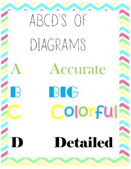 Science Diagram ABCD Poster