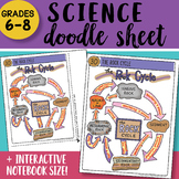 Science Doodle Sheet - The Rock Cycle - EASY to Use Notes with PowerPoint