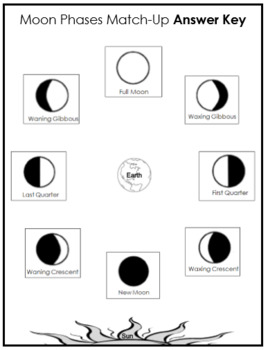Science- EARTH'S MOON PHASES GAME for Learning Center Practice or a Group Game