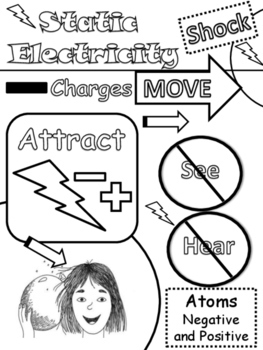Science: Electricity Doodle Notes: Static, Current, Conductors, Insulators