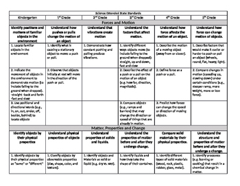 Science Extended State Standards K-5 table