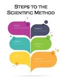 Science Fair - Scientific Method