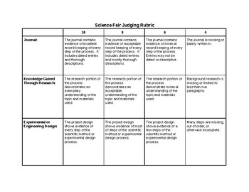Science Fair Scoring Sheet and General Judging Guidelines