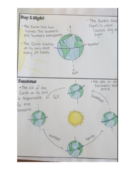 Science Fusion 4th Grade Interactive Notebook Unit 2 (Eart