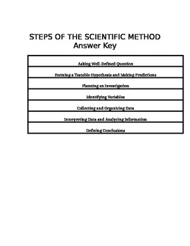 Texas Science Fusion Grade 7 Online Textbook