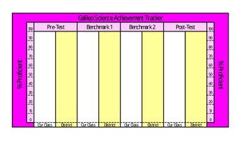 Science - Galileo Classroom Assessment Tracker - 4 Tests