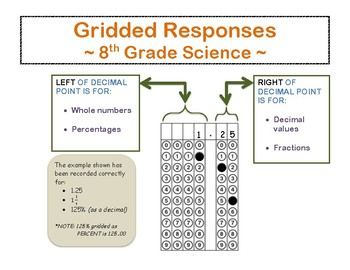 Science Gridded Responses Reference