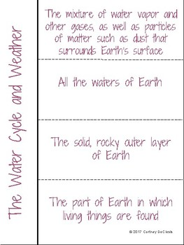 The Water Cycle and Weather Science INB Vocabulary