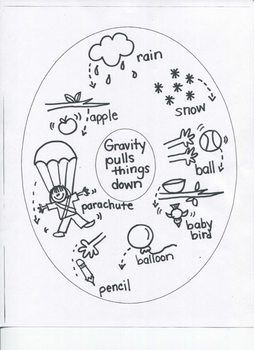 """Science: """"In the Sky"""" (Sun, Stars, Moon, Clouds, Gravity)....for Young Artists"""
