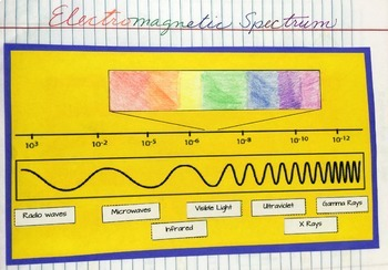 Waves and the Electromagnetic Spectrum: Physical Science Interactive Notebook