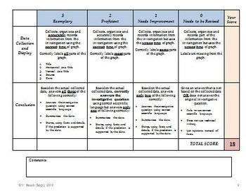 Science Investigations Rubric for Grades 4-8