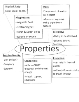 Science Journal Notes, diagrams, and charts