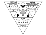 Science Journal: Work Triangle Foldable Completed