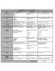Science Lab Report & Rubric
