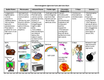 science light electromagnetic spectrum uses by mrs motley solteacher. Black Bedroom Furniture Sets. Home Design Ideas