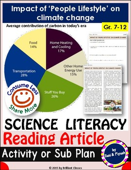 Science Literacy Reading Article: Impact of 'People Lifestyle' on climate change