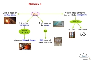 Concept Maps - Science - Materials