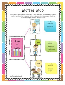 Science Matter Unit:Solids, Liquids, and Gases