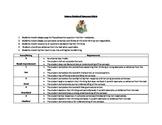 Science Notebook Response Rubric