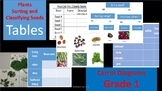 Science Plants Unit - Sorting and classifying grade 1