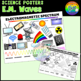 Science Posters: Electromagnetic Waves