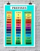 Science Poster - SI Units and Prefixes